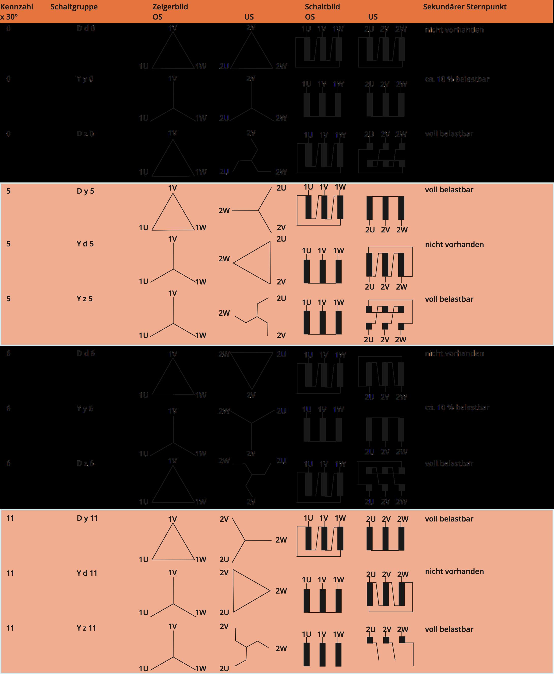 Schaltgruppen von 3-Phasen Transformatoren